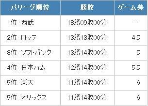 パリーグ成績2013年4月30日.JPG