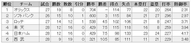 パリーグ成績4月30日.JPG