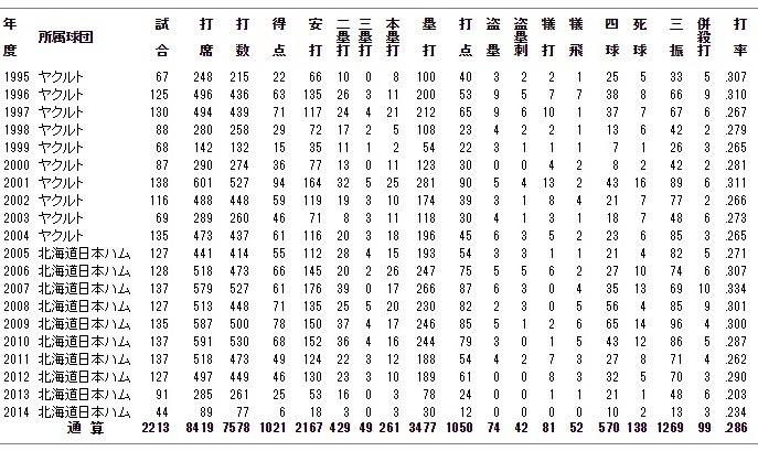 稲葉年度別成績.jpg