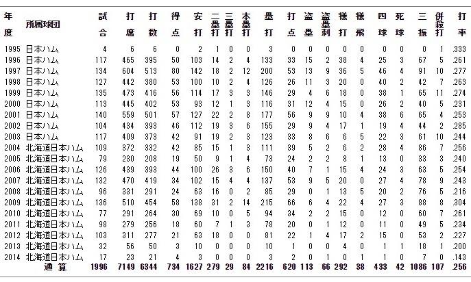 金子誠年度別成績.jpg